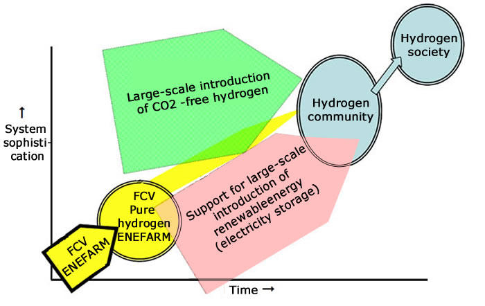 hydrogen power essays Essay topics: car manufacturers and governments have been eagerly seeking a replacement for the automobile's main source of power, the internal-combustion engineby far the most promising alternative source of energy for cars is the hydrogen-based fuel-cell engine, which uses hydrogen to create electricity that, in turn, powers.